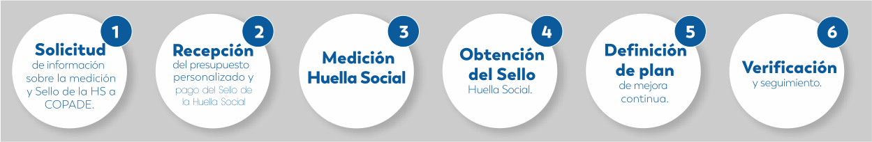 Proceso de medición de la Huella Social de Fundación Copade